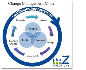 Change Management Cycle